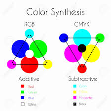 Rgb Color Mixing Chart Color Mixing Color Synthesis Additive And Subtractive Color