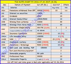 Income Tax Penalty Chart Pin On Guru