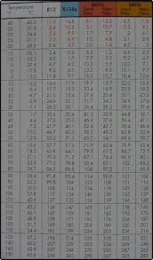 R12 Pressure Chart Refrigeration Pressure Temperature Charts Pt Chart