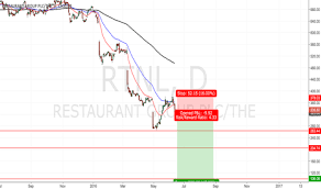 Raytheon Stock Chart Rtn Stock Price And Chart Lse Rtn Tradingview