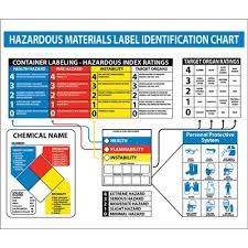 Hazardous Materials Labeling Chart Hazardous Materials Label Identification Wall Chart Poster