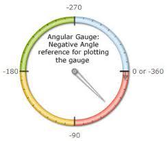 Angular Gauge Fusioncharts