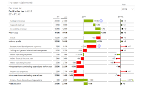 Create A Profit And Loss Statement Webinar Create User Friendly Income Statements In Power Bi