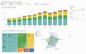 Types Of Charts In Tableau Radar Love Create Radar Charts In Tableau With Dashboard