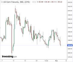 Soybean Futures Price Chart Grain Prices To Continue To Trade Sideways With Cold