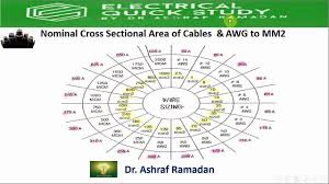Wire Conversion Chart Mm2 To Awg Awg To Mm2 Youtube