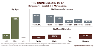 These statistics can be found on the 2012 country health rankings and road maps. Tennessee S Uninsured In 2017