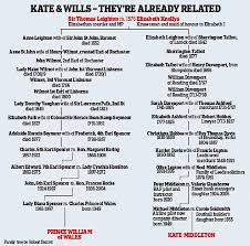why was kate selected to join the lizards david icke s   dailymail co uk news arti fuse bets html