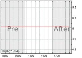 Idi Inc Stock Quote Idi Stock Price News Charts