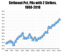 Baseball Signals Chart Big Bad Baseball Vital Signs End Of Season