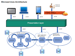 Microservices Architecture And Design Principles Ness Digital
