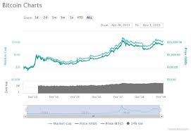 Bitcoins Price History