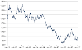 Platinum Historical Chart Platinum Price Historical Charts Forecasts News