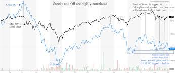 Kurt Kallaus Blog Stock Market And Oil Remain Tightly