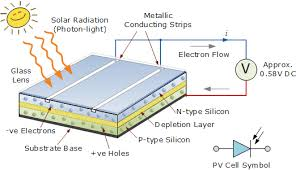 bypass diodes in solar panels and arrays photovoltaic solar cell construction