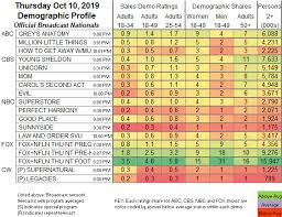 Updated Showbuzzdailys Top 150 Thursday Cable Originals