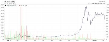 Bitcoin Price Growth Chart Bitcoin Explained Crypto Fad Or The Future Of Money Page
