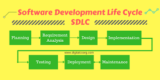 Software Development Life Cycle Phases Step By Step Software Development Life Cycle 2018 New