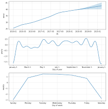 Forecasting In Python With Prophet Data Visualization
