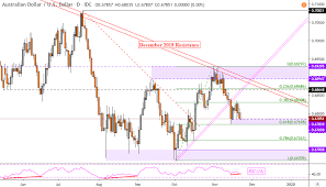 Jpy To Aud Chart Australian Dollar Outlook In Aud Usd Aud Jpy Aud Cad Gbp