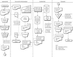 Account Receivable Process Flow Chart Ppt Charts Of Accounts Ppt