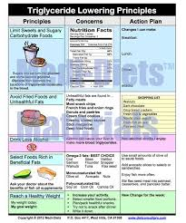 Medi Diets Products Diet Consult Pro In 2019 Lower