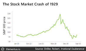 Dot Com Bubble Chart How Bitcoin Compares To Historical Market Bubbles