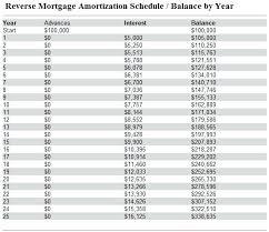 Home Amortization Home Loan Amortization Liknes Co