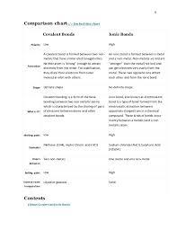 Bonding Comparison Chart Chemistry Form 4 Ionic Bond