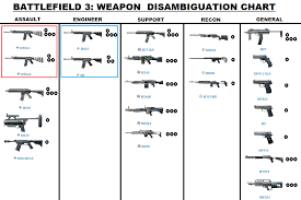 If Youre A Scrub Like Me Then The Bf3 Weapon Names Are