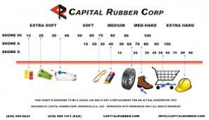 Shore D Hardness Chart Durometer Chart Capital Rubber Corp