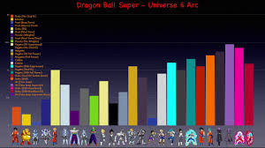 Dragon Ball Super Chart Dragonball Super Universe 6 Arc Power Chart Remastered