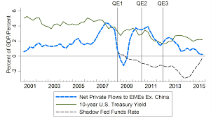 Monetary Policy Flow Chart Frb Emerging Market Capital Flows And U S Monetary Policy
