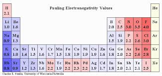 How Is Electronegativity Used In Determining The Ionic Or