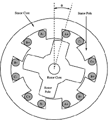 6 stator poles and 4 rotor poles