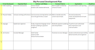 Personal Development Plan Template Oyle Kalakaari Co