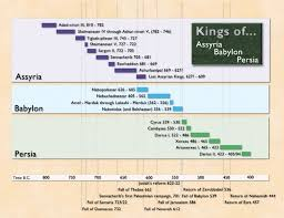 Bible Chronology Timeline Chronology Of The Old Testament