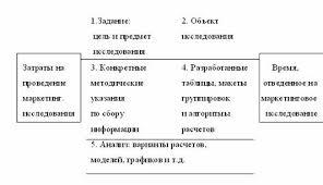 Реферат Методы проведения маркетинговых исследований Методы проведения маркетинговых исследований