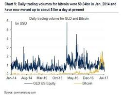 Daily Volumes For Bitcoin Have Surpassed Trading Volumes For