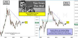 Silver Candle Chart Chris Kimble On A Potential Breakout In Gold The Chart Report