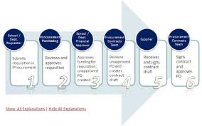 Government Contracting Process Flow Chart Fingate Overview Purchases Requiring A Bilateral Contract