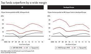 Private Equity Returns Still Outperform Public Markets