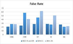Rate Comparison Chart Flase Rate Comparison Chart Download Scientific Diagram