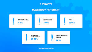 Healthy Muscle Mass Percentage Chart How To Calculate Your Body Fat Percentage Easily Accurately