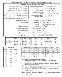 Physics 2 Formula Chart College Board Ap Physics Equation Sheet 2019 2020 Studychacha