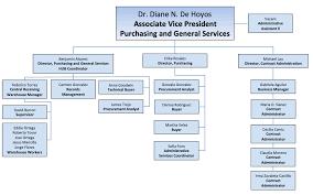 Warehouse Organization Chart Organizational Chart