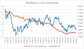 Nzd Vs Usd Chart Fundamental Evaluation Series Nzd Usd Vs 2 Year Yield