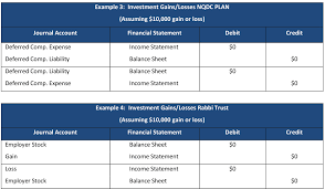 An Overview Of Restricted Stock Units In A Nonqualified Deferred ...