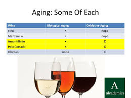 wine aging chart a handy chart for categorizing sherry alcademics
