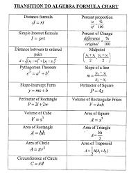 Algebra Formulas Sheet Google Search Mathematics